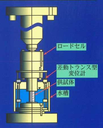 図-2 一軸引張試験(含水飽和状態の場合)