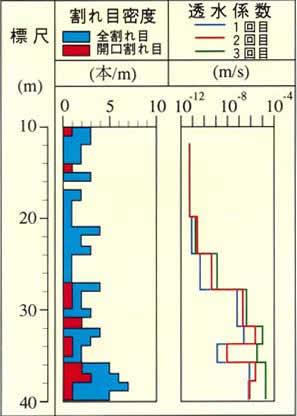 図-1 大空洞掘削時の透水試験および割れ目の調査例