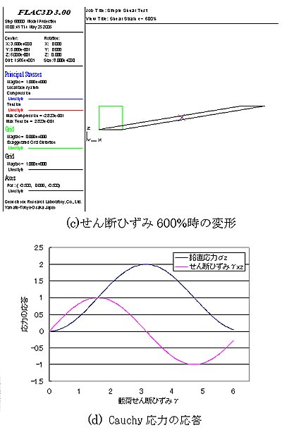 図-4 FLACによる等方線形弾性体の単純せん断変形の解析結果