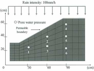 図-2 解析モデルと解析条件