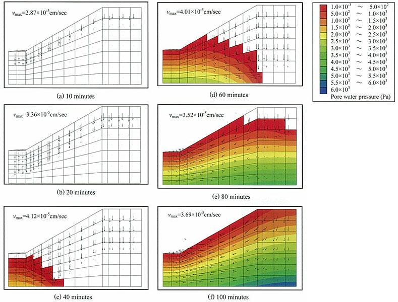 図-3 間隙水圧分布と流速ベクトル