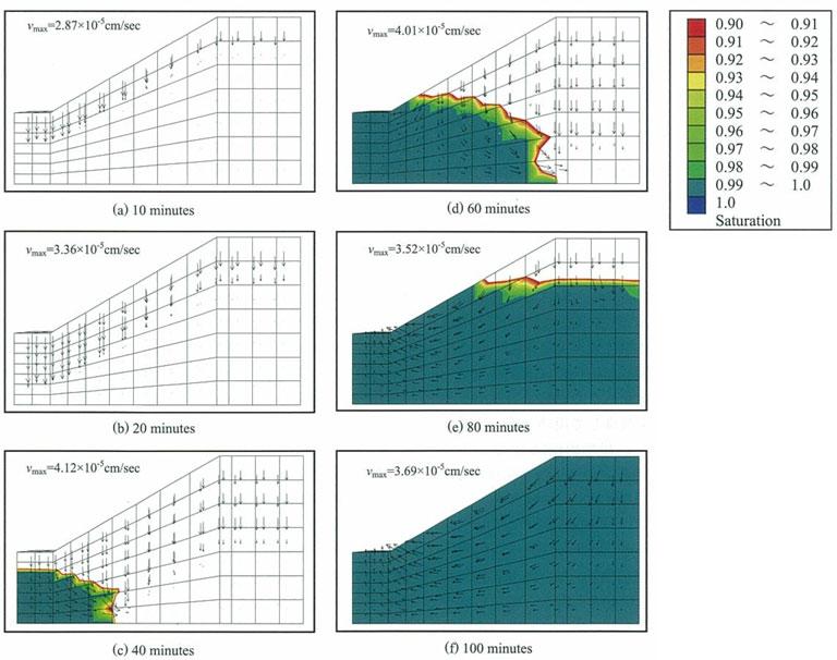 図-4 飽和度と流速ベクトル