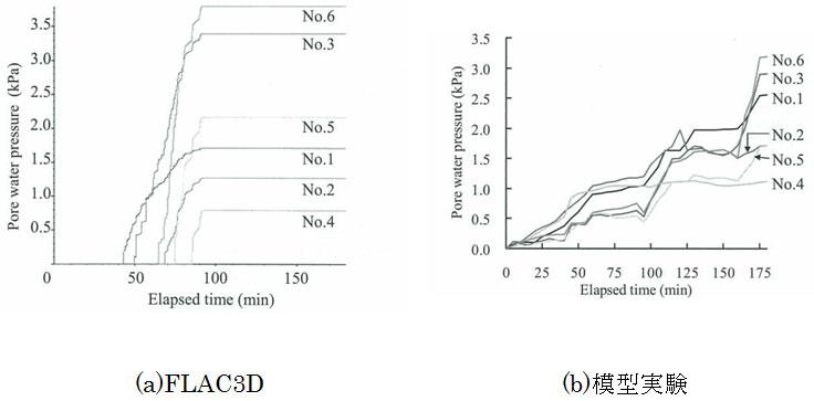 図-5 間隙水圧の経時変化比較