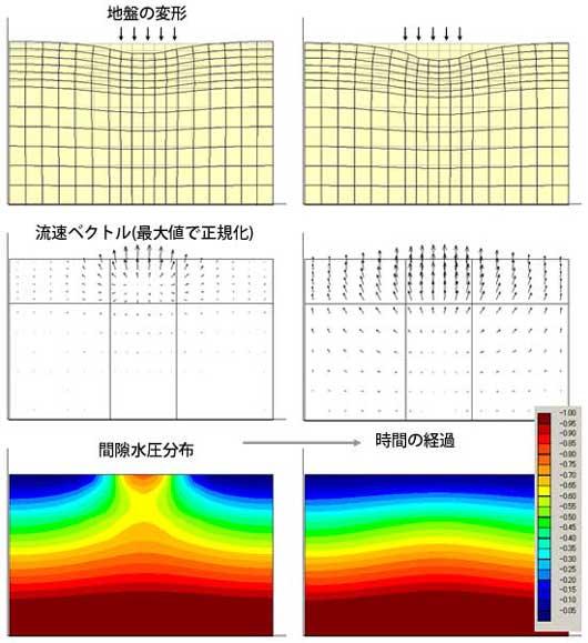 >図-2 地盤の一部に荷重を加えた場合の圧密問題
