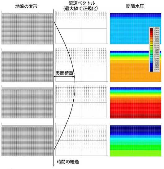 >図-4 周期的な荷重を加えた場合の地盤の挙動(2)
