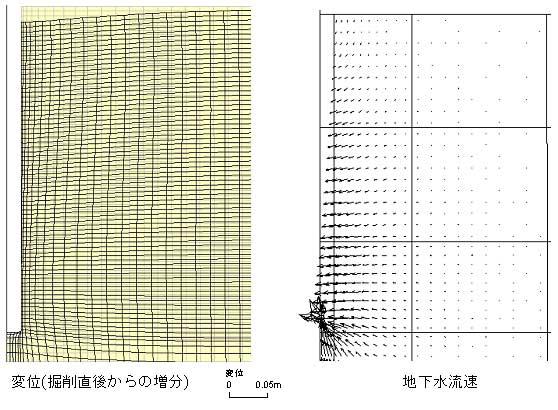 図-6 立坑掘削時の連成解析結果