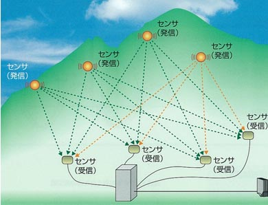 図-2 電波位相差変位計測の概念