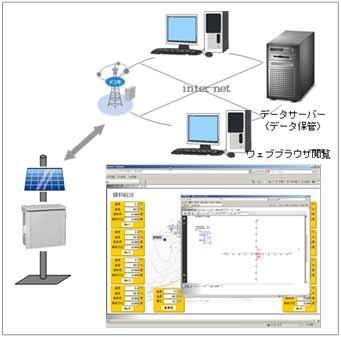 図-3 インターネット計測の概念