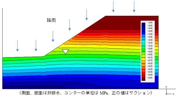 図-4 初期状態と境界条件