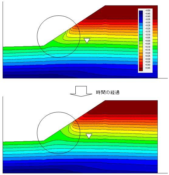 図-5 降雨に伴う間隙水圧の変化