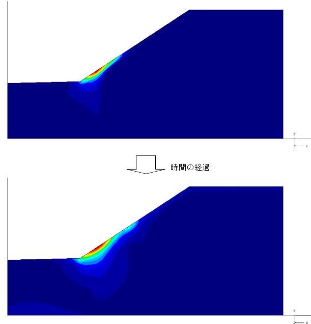 図-7 最大せん断ひずみ分布の変化(青→赤で大きな値を示す)