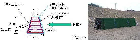 図-2 ジオテキスタイルを利用した落石防護工断面概略図と外観写真(タイプ1)