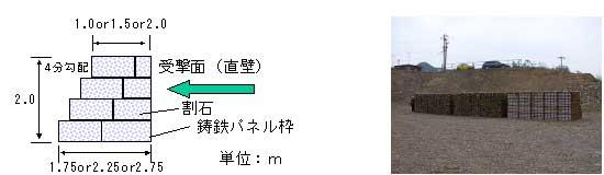図-3 鋳鉄パネルを利用した落石防護工断面概略図と外観写真(タイプ2)