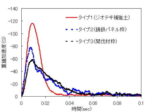 図-5 重錘加速度-時間関係