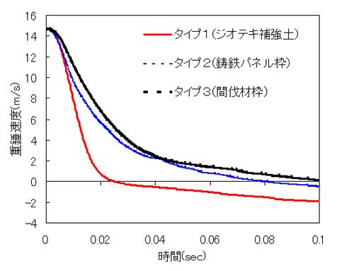 図-6 重錘速度-時間関係