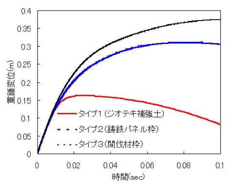 図-7 変位-時間関係(めりこみ具合)