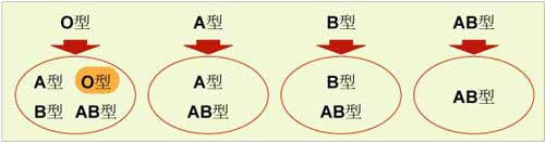 輸血が可能な血液型の組み合わせ